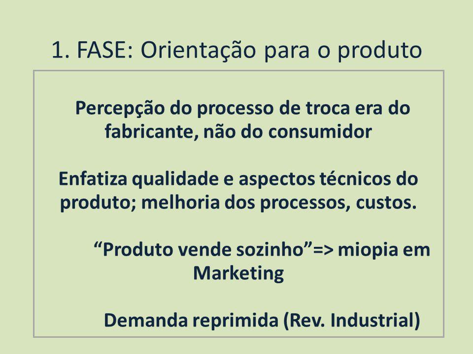 1. FASE: Orientação para o produto