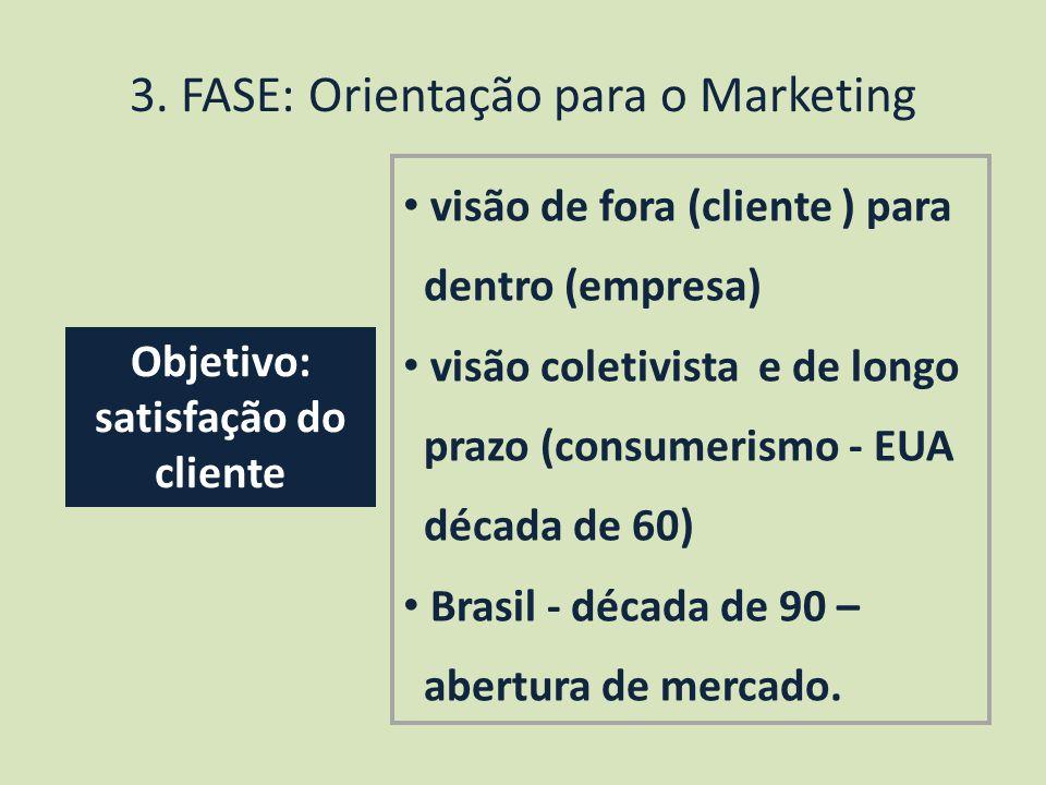 3. FASE: Orientação para o Marketing
