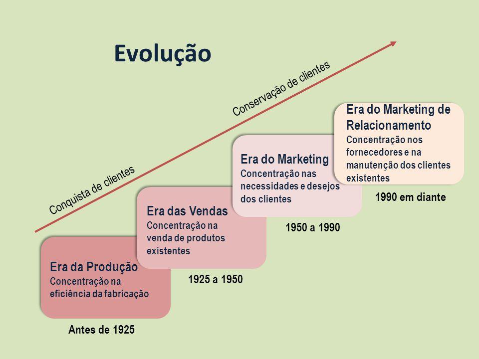 Evolução Era do Marketing de Relacionamento Era do Marketing
