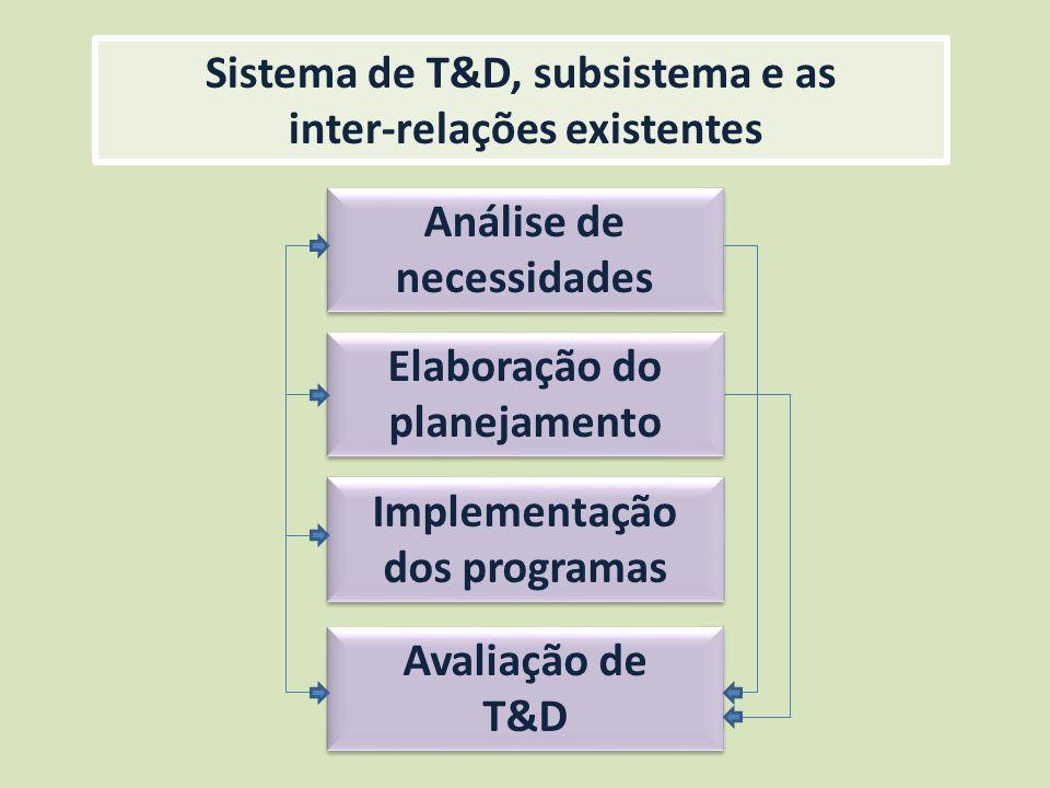 Sistema de T&D, subsistema e as inter-relações existentes
