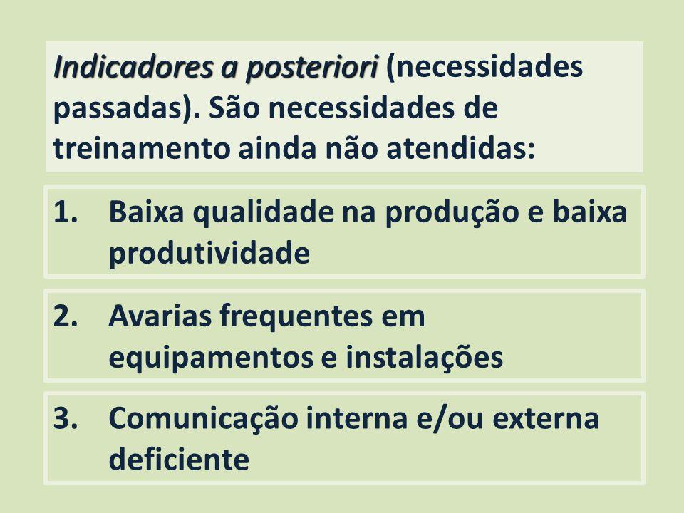 Indicadores a posteriori (necessidades passadas)