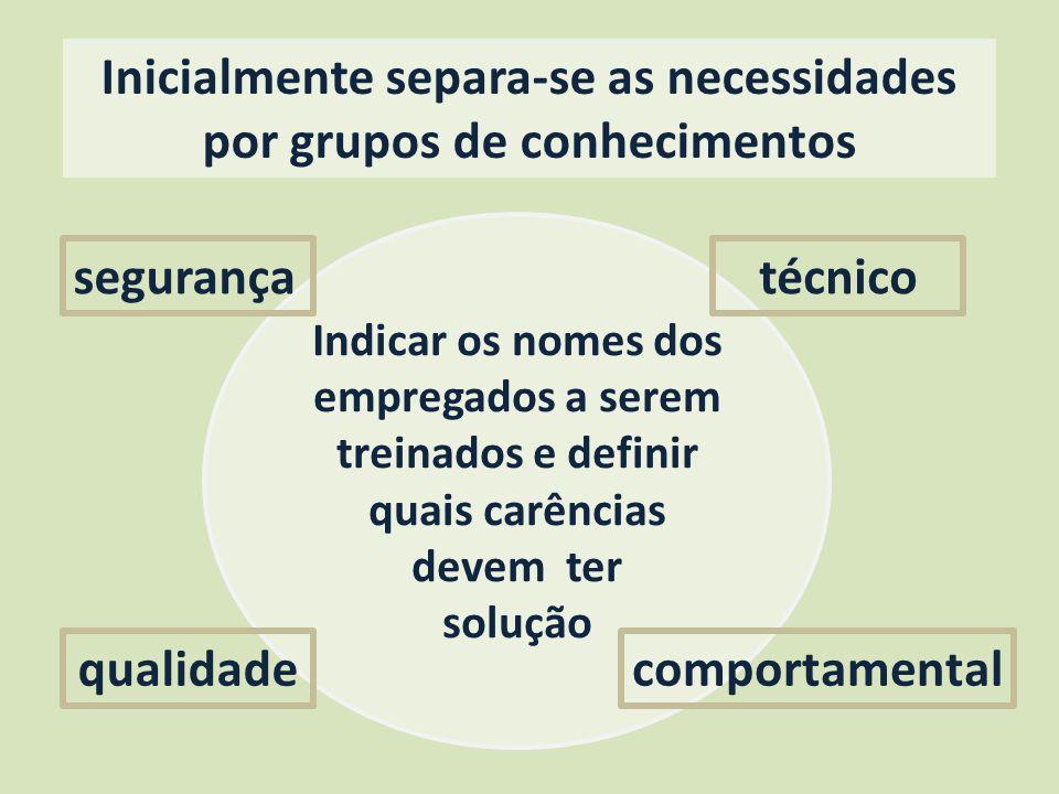 Inicialmente separa-se as necessidades por grupos de conhecimentos
