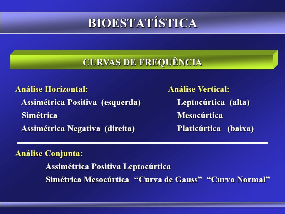 BIOESTATÍSTICA CURVAS DE FREQUÊNCIA