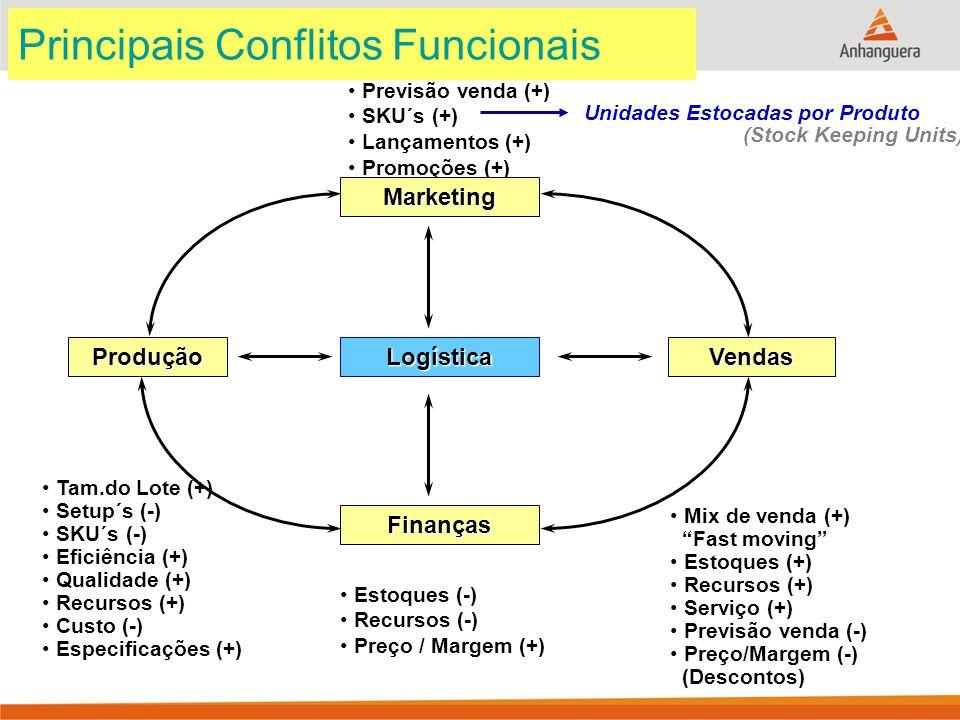 Principais Conflitos Funcionais