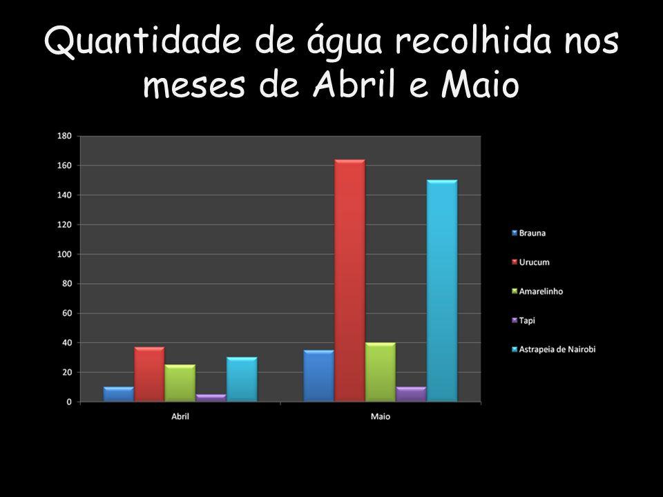 Quantidade de água recolhida nos meses de Abril e Maio
