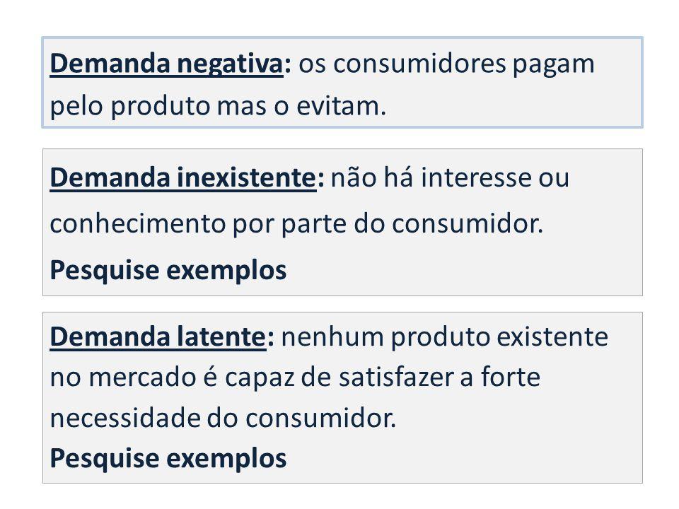 Demanda negativa: os consumidores pagam pelo produto mas o evitam.