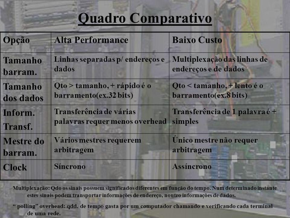 Quadro Comparativo Opção Alta Performance Baixo Custo Tamanho barram.