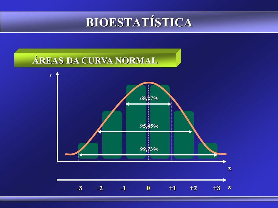 BIOESTATÍSTICA ÁREAS DA CURVA NORMAL x -1 +1 -2 +2 +3 -3 z 68,27%