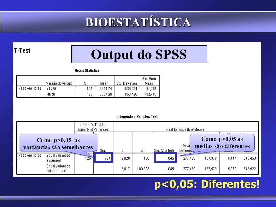 Output do SPSS BIOESTATÍSTICA p<0,05: Diferentes!