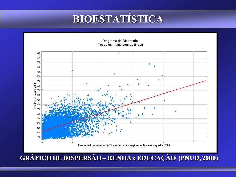 GRÁFICO DE DISPERSÃO – RENDA x EDUCAÇÃO (PNUD, 2000)