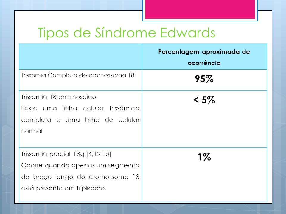 Tipos de Síndrome Edwards
