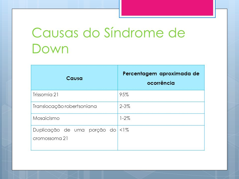 Causas do Síndrome de Down