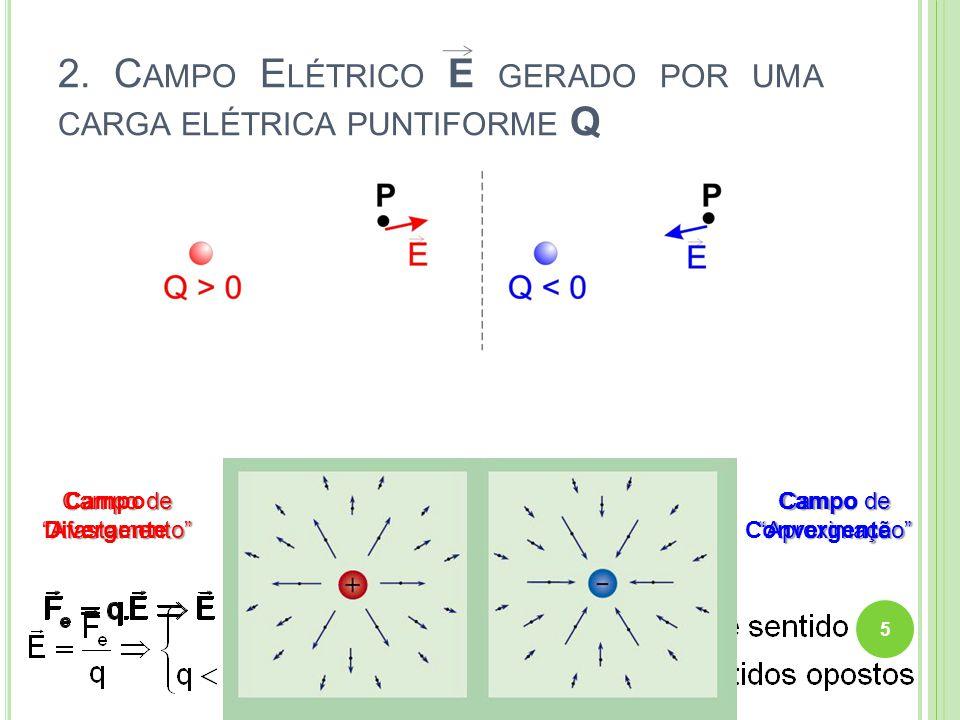 2. Campo Elétrico E gerado por uma carga elétrica puntiforme Q