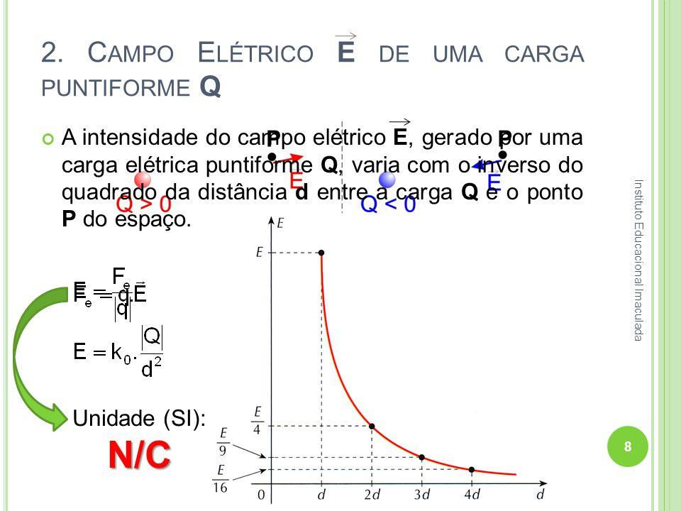 2. Campo Elétrico E de uma carga puntiforme Q