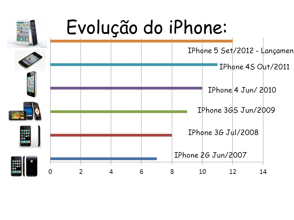 Evolução do iPhone: IPhone 5 Set/2012 - Lançamento IPhone 4S Out/2011