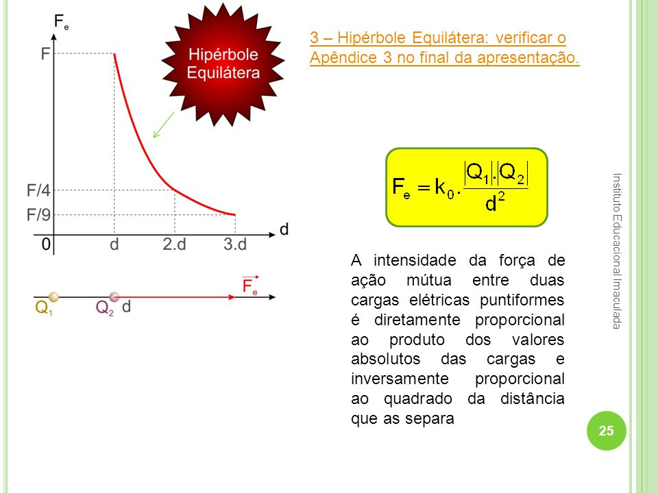 7. Lei de Coulomb Diagrama Fe × d