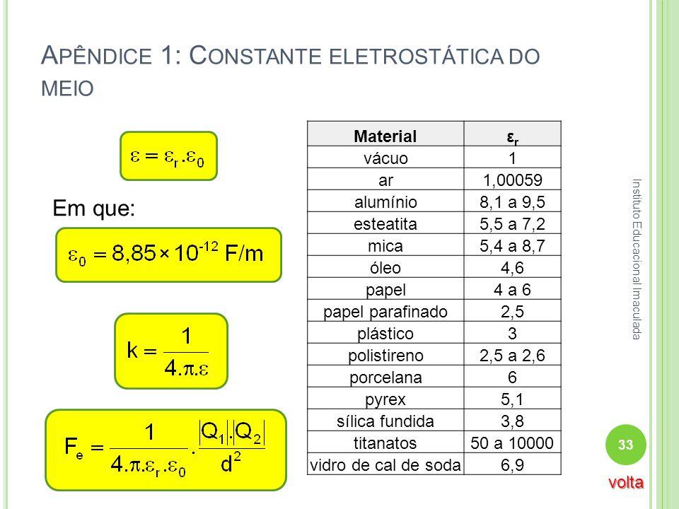 Apêndice 1: Constante eletrostática do meio