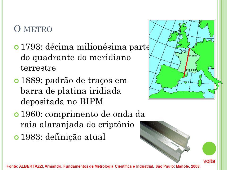 O metro 1793: décima milionésima parte do quadrante do meridiano terrestre.