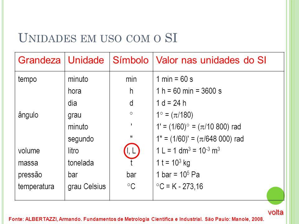 Unidades em uso com o SI Grandeza Unidade Símbolo