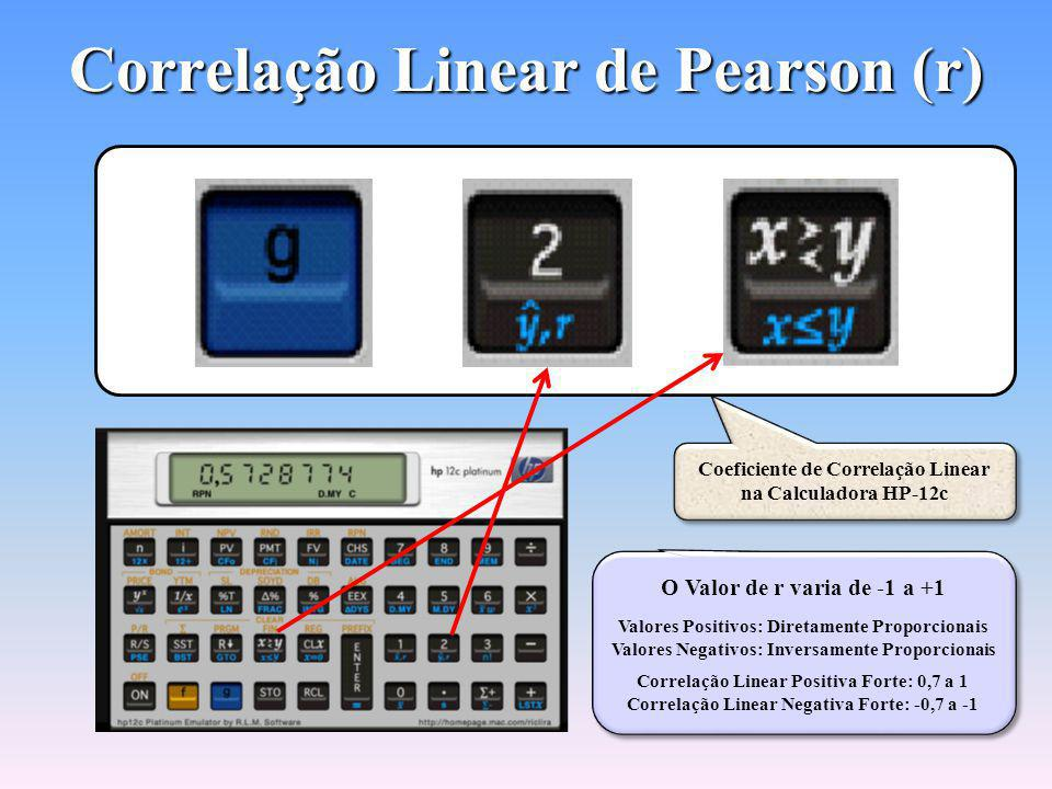 Correlação Linear de Pearson (r)