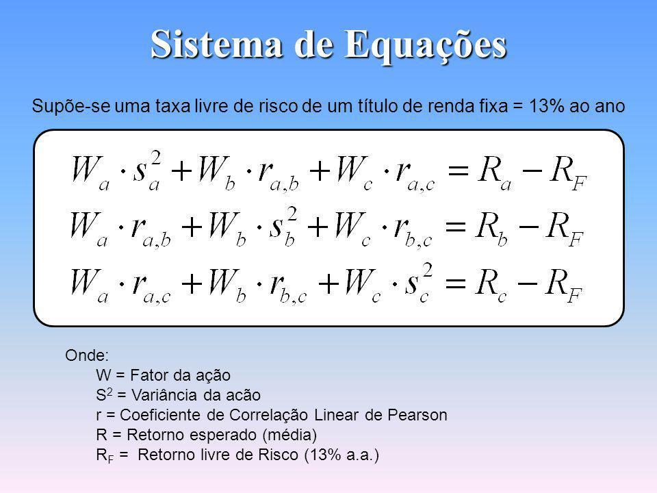 Sistema de Equações 𝐴=𝜋 𝑟 2