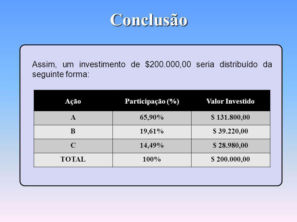 Conclusão Assim, um investimento de $200.000,00 seria distribuído da seguinte forma: Ação. Participação (%)