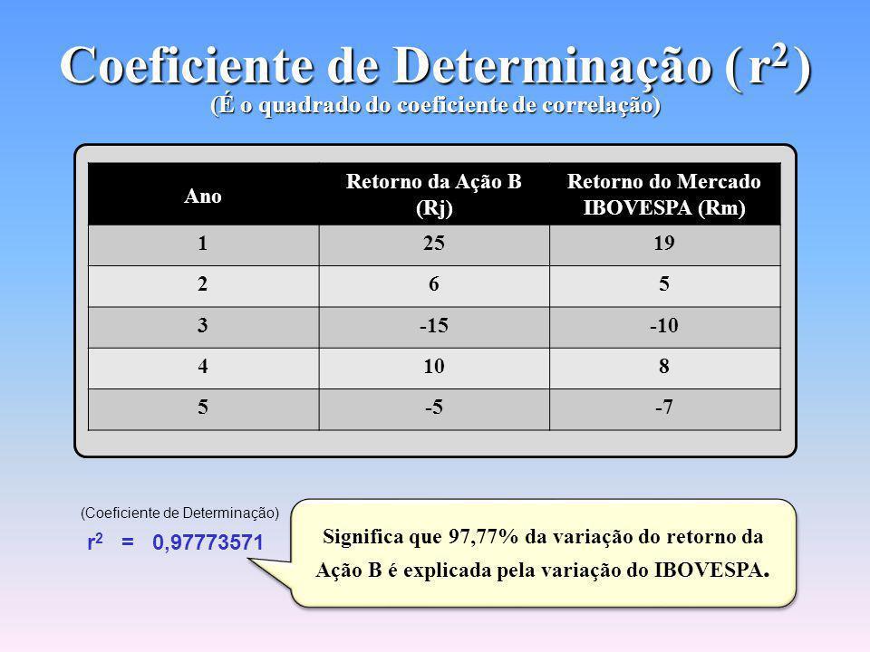 Coeficiente de Determinação ( r2 ) (É o quadrado do coeficiente de correlação)
