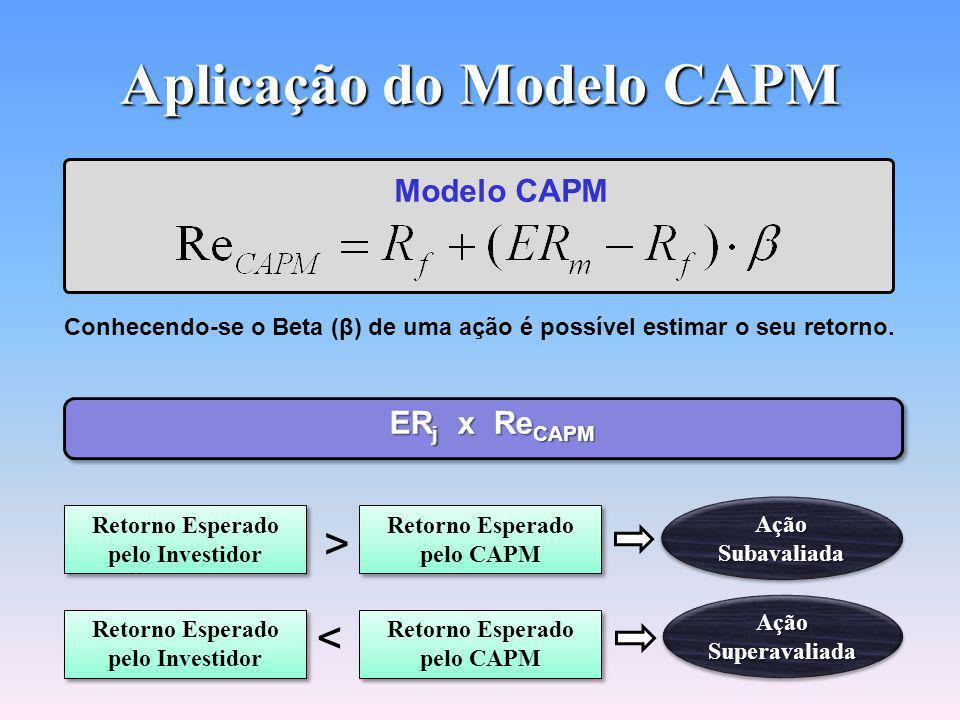 Aplicação do Modelo CAPM