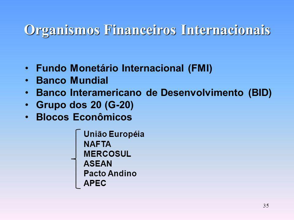 Organismos Financeiros Internacionais