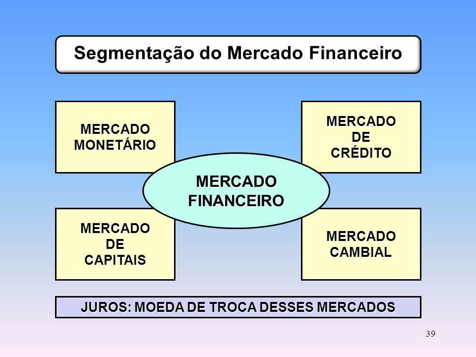 Segmentação do Mercado Financeiro