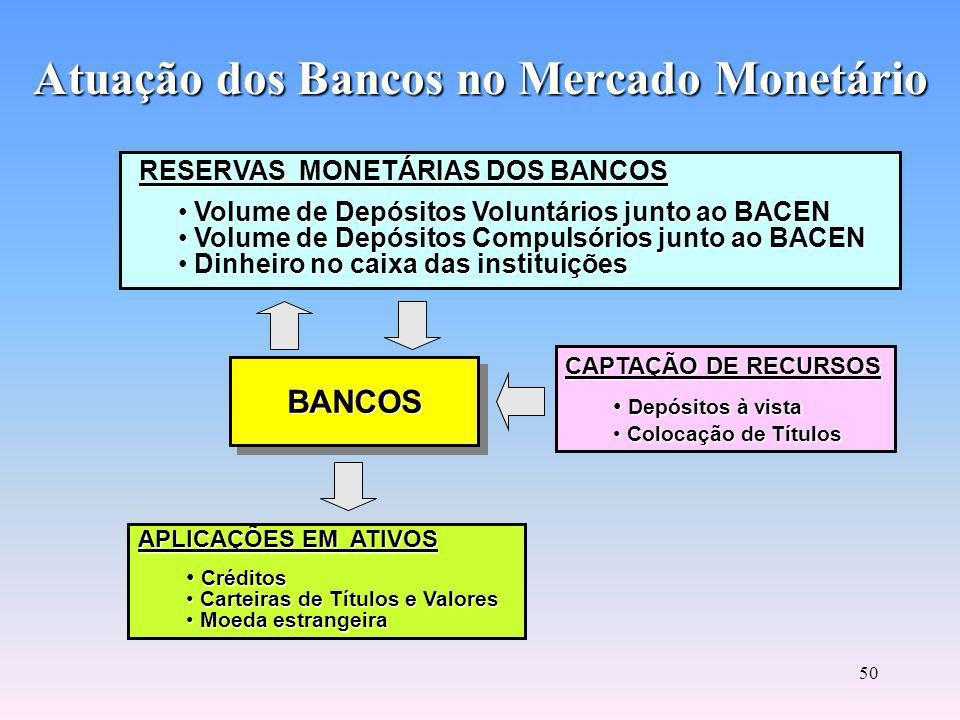 Atuação dos Bancos no Mercado Monetário