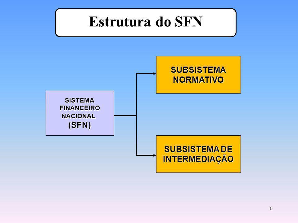 Estrutura do SFN SUBSISTEMA NORMATIVO (SFN) SUBSISTEMA DE