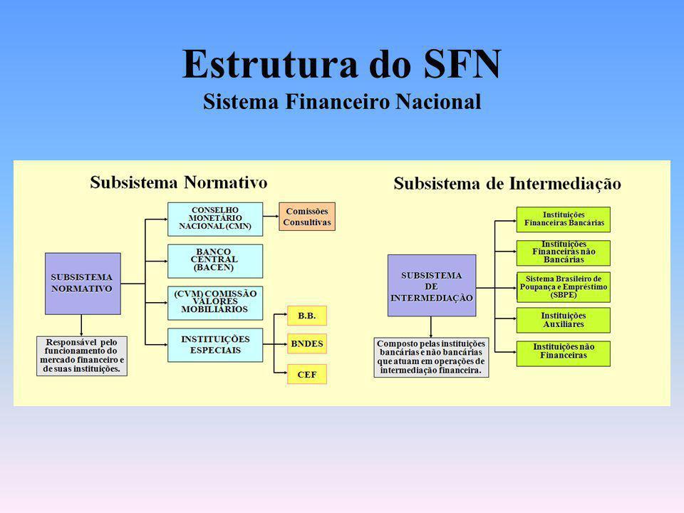 Estrutura do SFN Sistema Financeiro Nacional