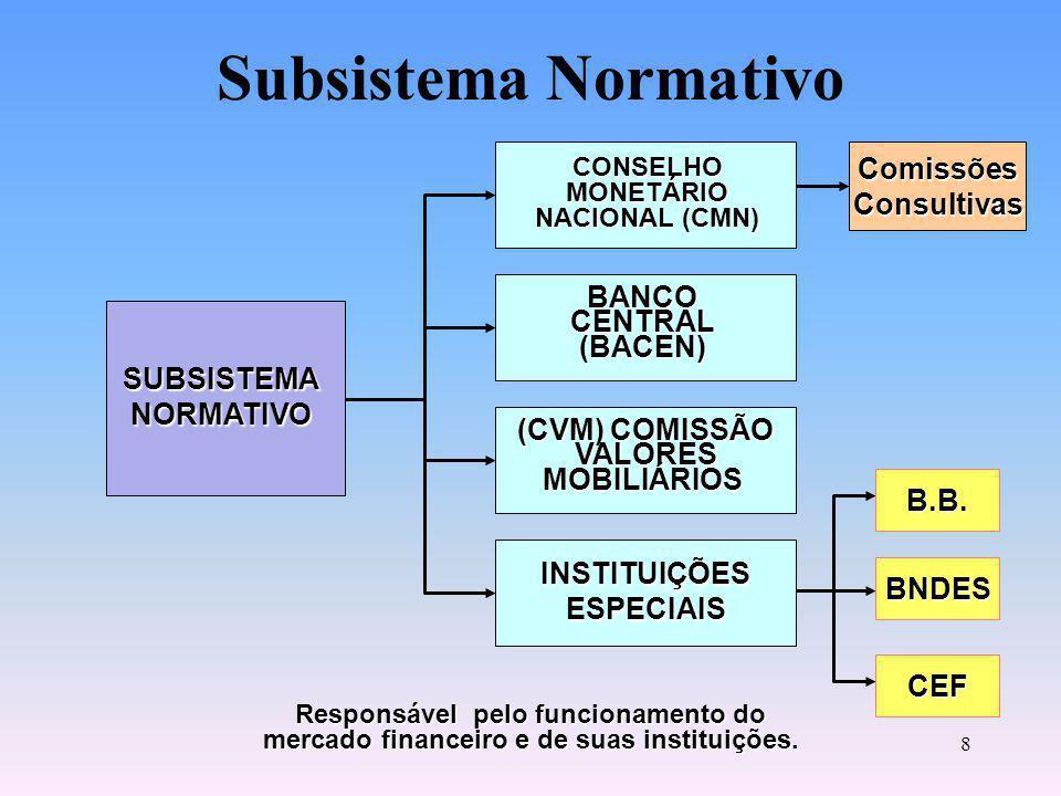 Subsistema Normativo Comissões Consultivas BANCO CENTRAL (BACEN)