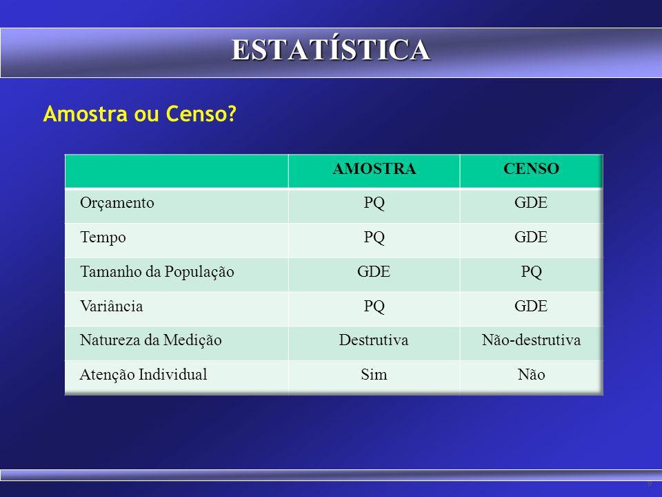 ESTATÍSTICA Amostra ou Censo AMOSTRA CENSO Orçamento PQ GDE Tempo