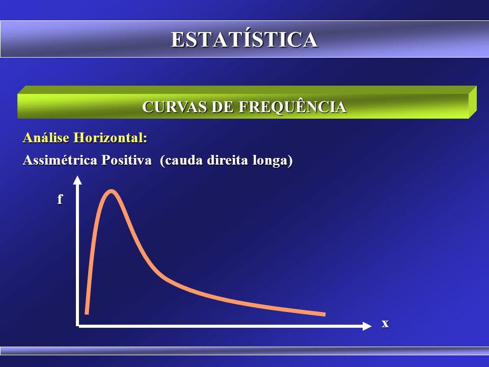 ESTATÍSTICA CURVAS DE FREQUÊNCIA Análise Horizontal: