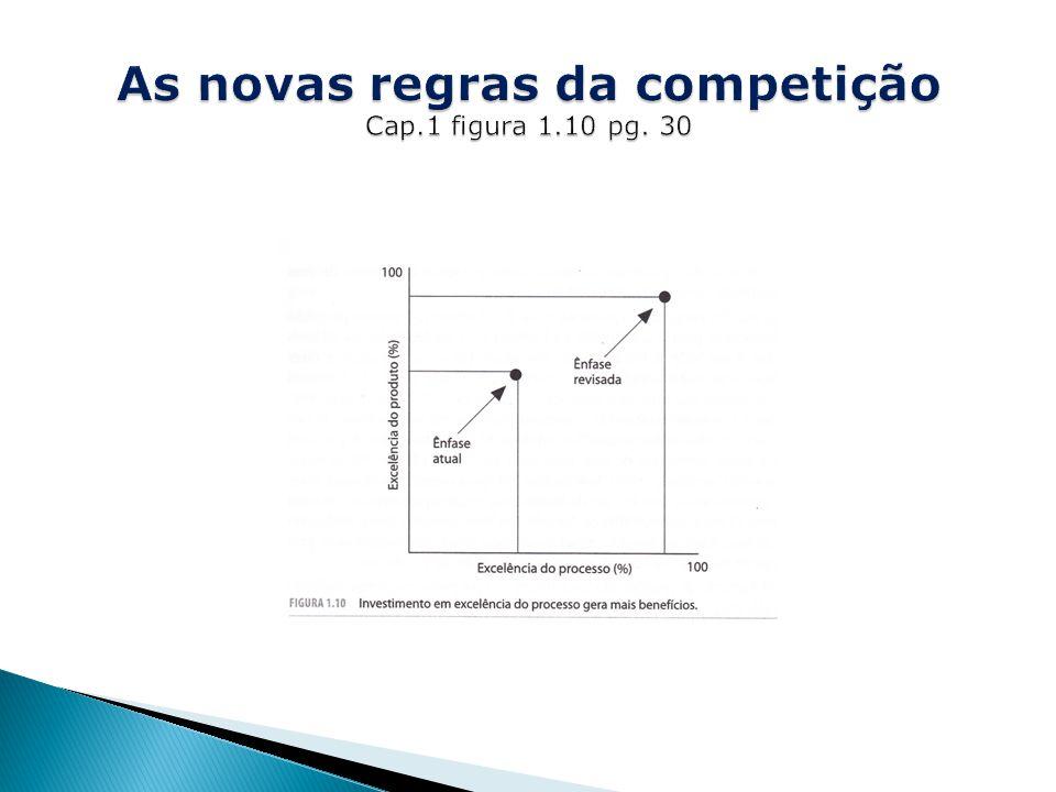 As novas regras da competição Cap.1 figura 1.10 pg. 30