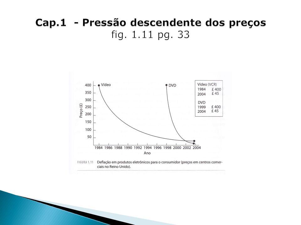 Cap.1 - Pressão descendente dos preços fig. 1.11 pg. 33