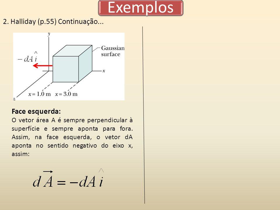 Exemplos 2. Halliday (p.55) Continuação... Face esquerda:
