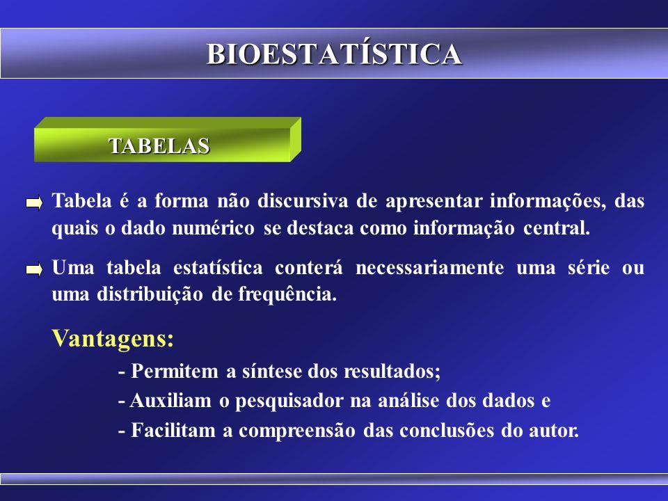 BIOESTATÍSTICA Vantagens: TABELAS