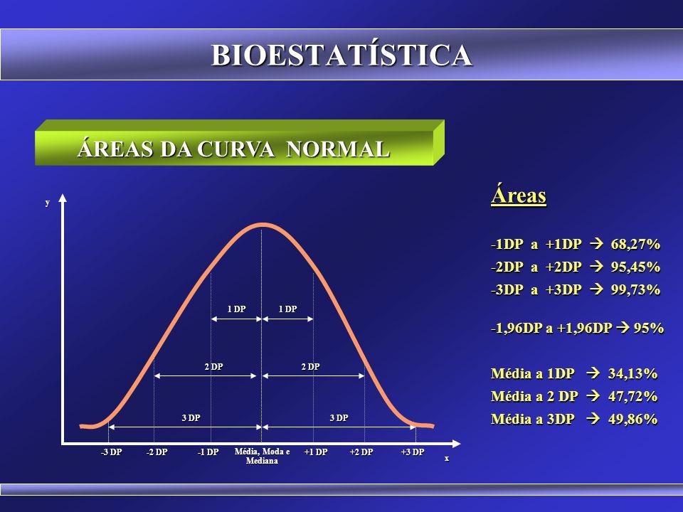 BIOESTATÍSTICA ÁREAS DA CURVA NORMAL Áreas -1DP a +1DP  68,27%