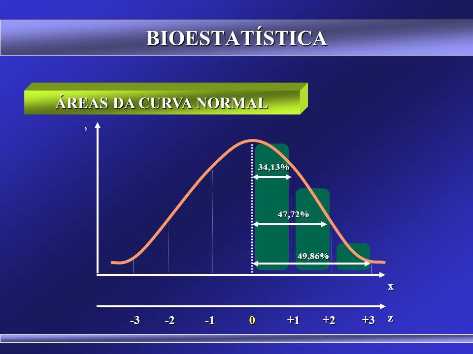 BIOESTATÍSTICA ÁREAS DA CURVA NORMAL x -1 +1 -2 +2 +3 -3 z 34,13%