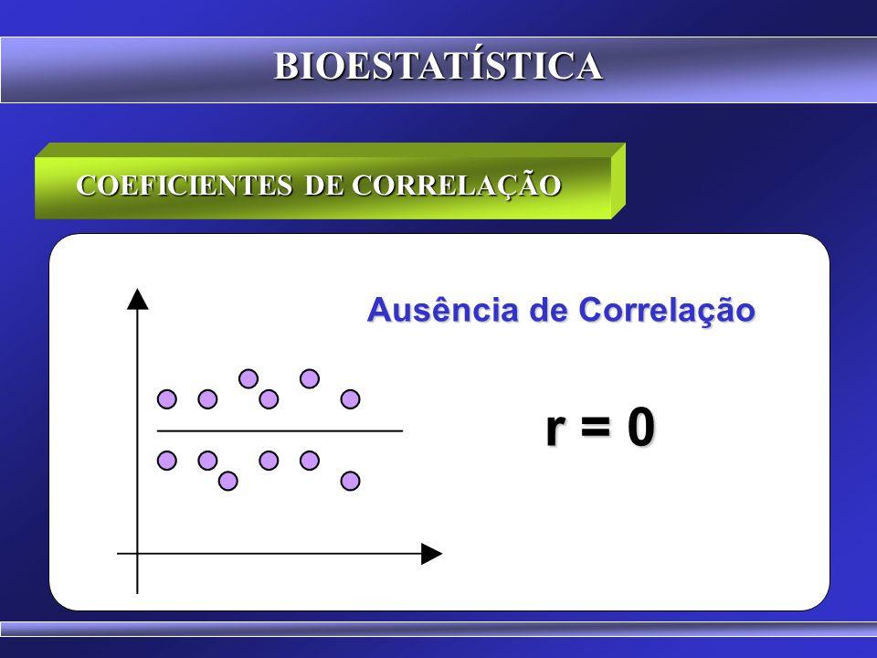 COEFICIENTES DE CORRELAÇÃO Ausência de Correlação