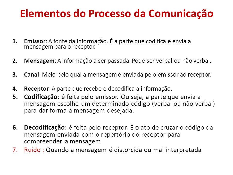 Elementos do Processo da Comunicação