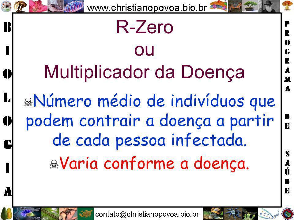 R-Zero ou Multiplicador da Doença