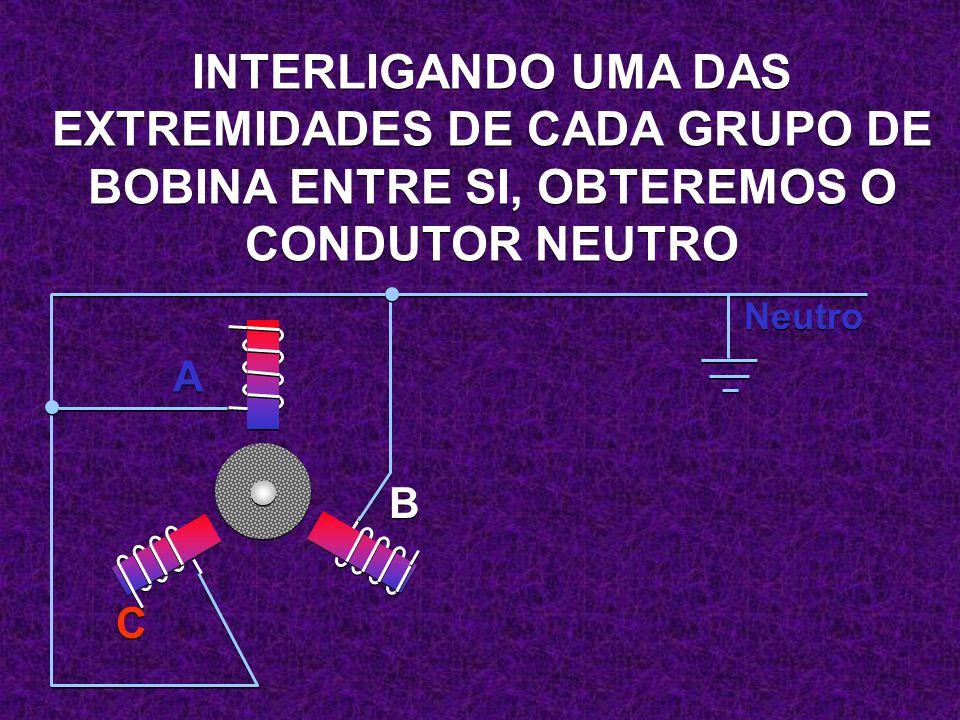 INTERLIGANDO UMA DAS EXTREMIDADES DE CADA GRUPO DE BOBINA ENTRE SI, OBTEREMOS O CONDUTOR NEUTRO. Neutro.