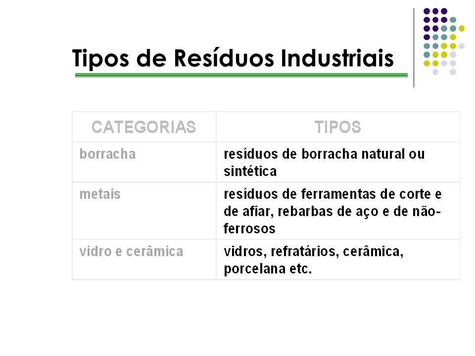 Tipos de Resíduos Industriais