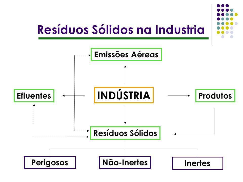 Resíduos Sólidos na Industria