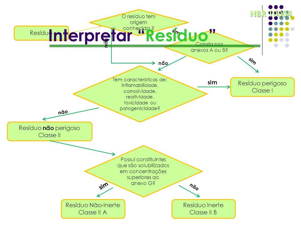 Interpretar Resíduo