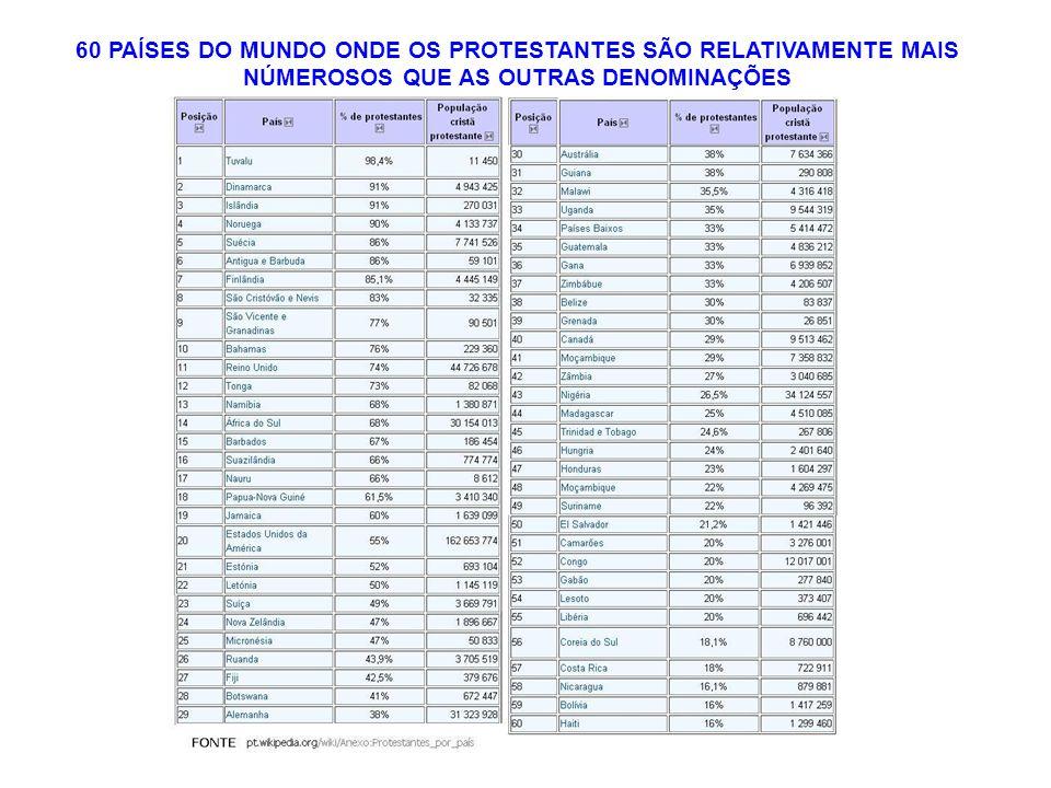 60 PAÍSES DO MUNDO ONDE OS PROTESTANTES SÃO RELATIVAMENTE MAIS NÚMEROSOS QUE AS OUTRAS DENOMINAÇÕES